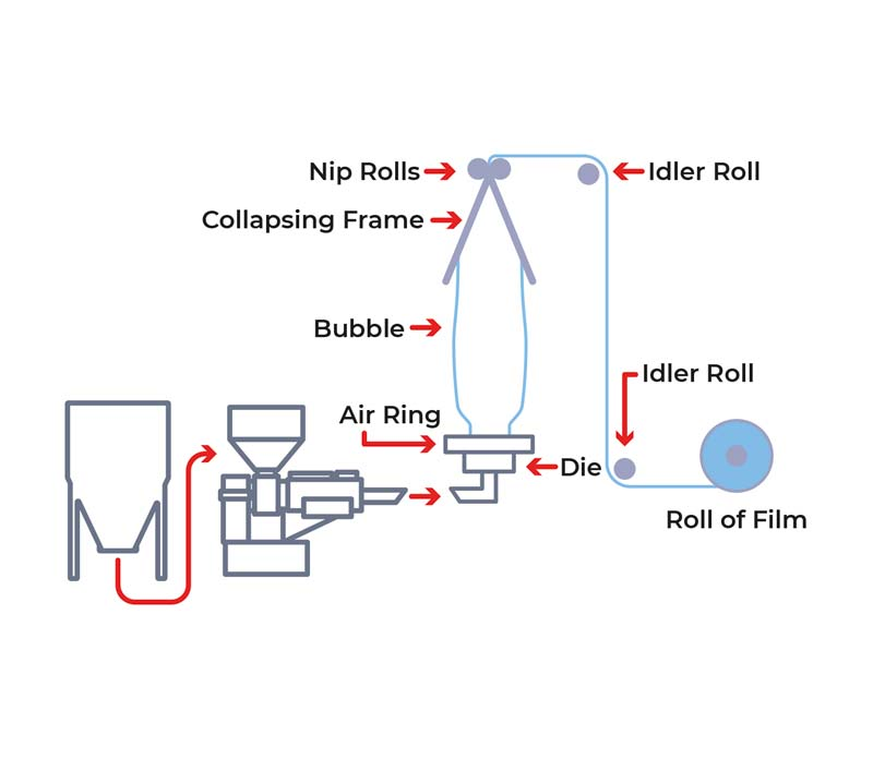 Mono-layer film manufacturing process